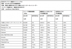Popular Video Sites in Japan