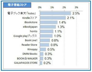 Japanese E book Stores