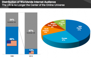 Distribution of Worldwide Internet Audience