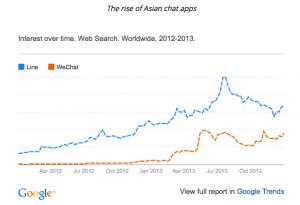 Line vs WeChat 2013