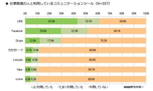 Social App Usage in Japan