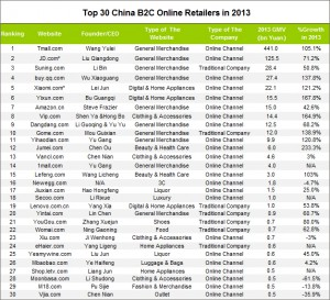 Top China B2C Sites