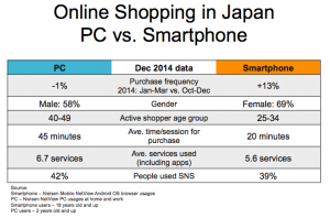 Online Shopping in Japan