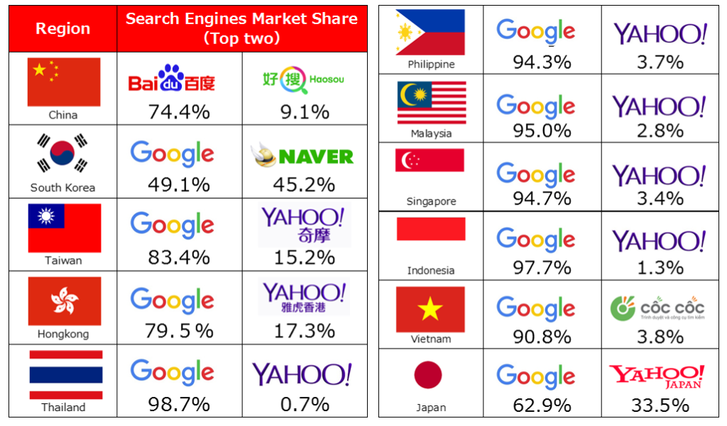 Top Search Engines in Asia