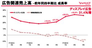 Yahoo Japan Digital Ads Trend