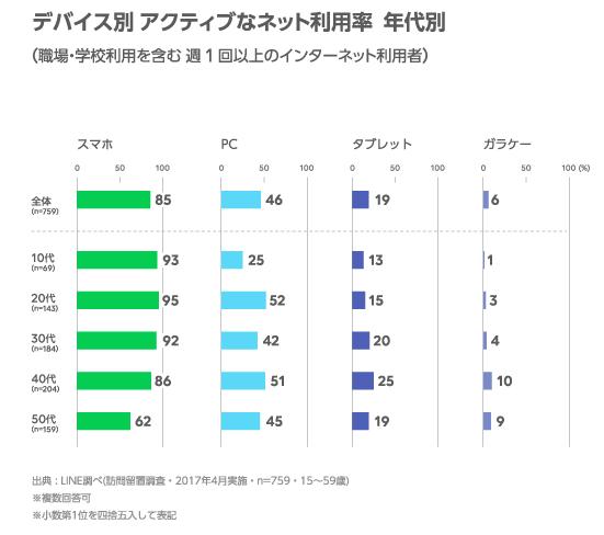 LINE device survey