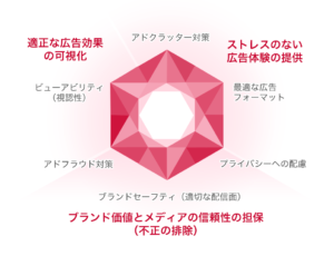 Ads Quality Diamond - Yahoo! Japan